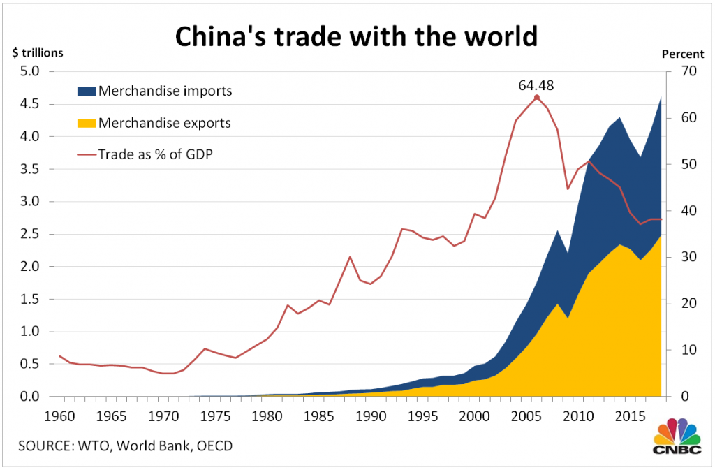 China's trade worldwide